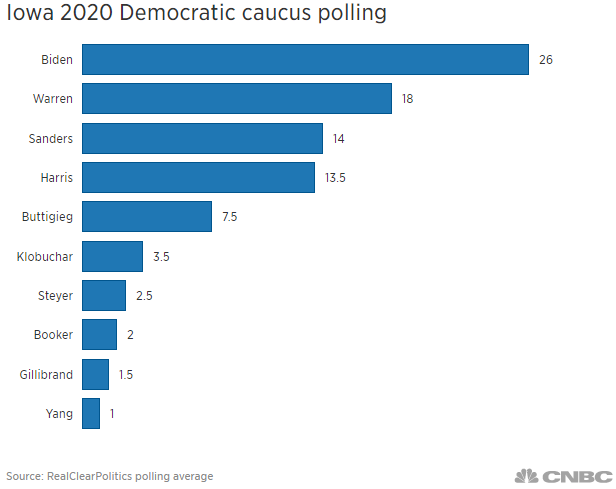 Iowa polling chart August 2019.1566312874544